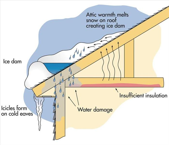 Water Damage Ice Dams in Traverse City